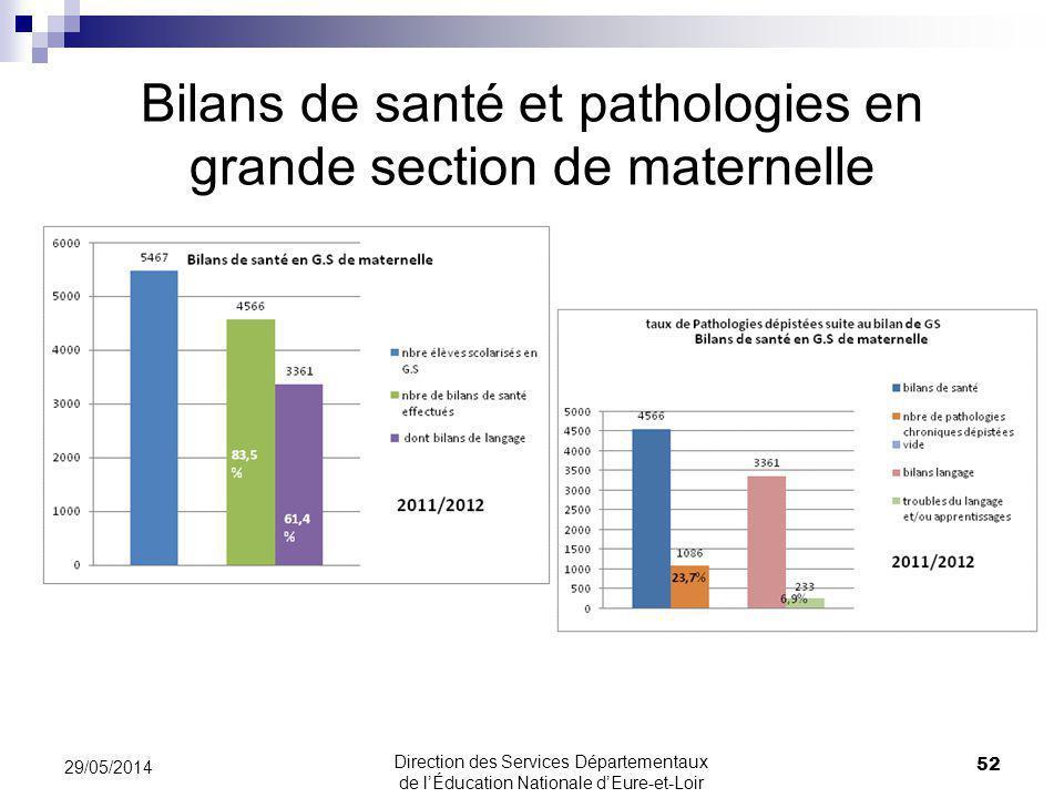 Bilans de santé et pathologies en grande section de maternelle 52 29/05/2014 Direction des Services Départementaux de lÉducation Nationale dEure-et-Lo