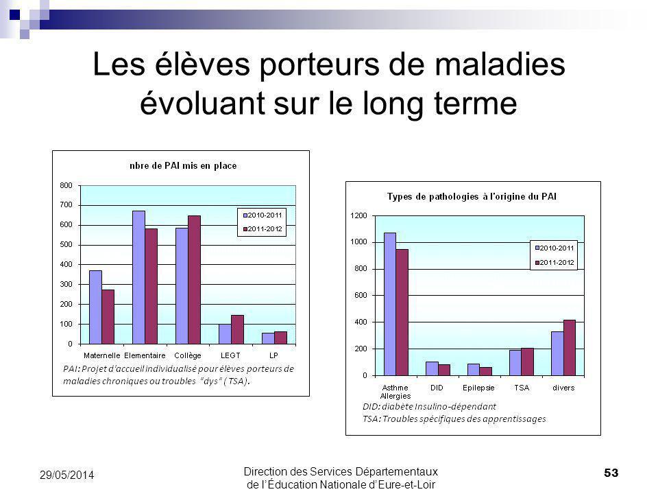 Les élèves porteurs de maladies évoluant sur le long terme 53 29/05/2014 Direction des Services Départementaux de lÉducation Nationale dEure-et-Loir