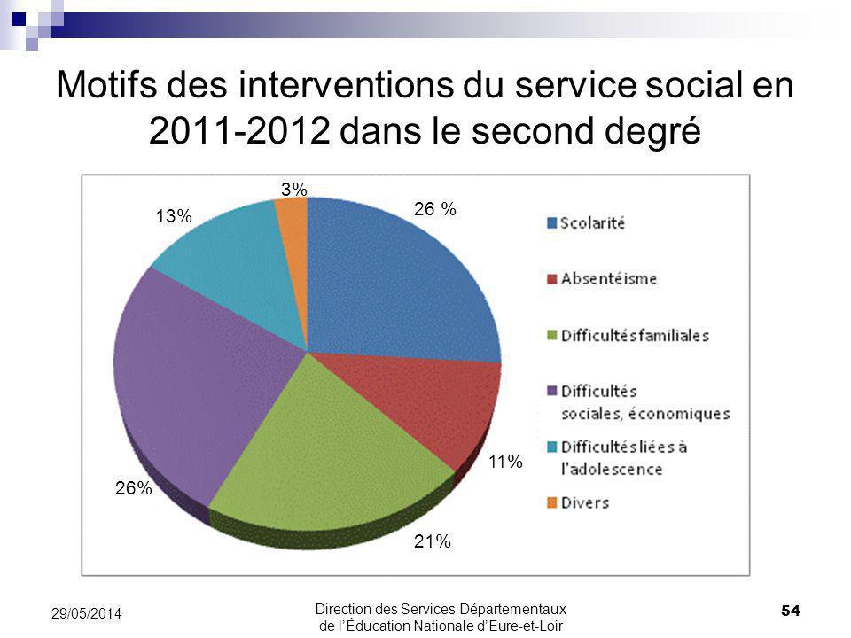 Motifs des interventions du service social en 2011-2012 dans le second degré 54 29/05/2014 Direction des Services Départementaux de lÉducation Nationale dEure-et-Loir 26 % 11% 21% 26% 13% 3%