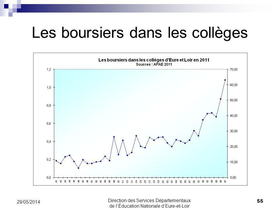 Les boursiers dans les collèges 29/05/2014 55 Direction des Services Départementaux de lÉducation Nationale dEure-et-Loir