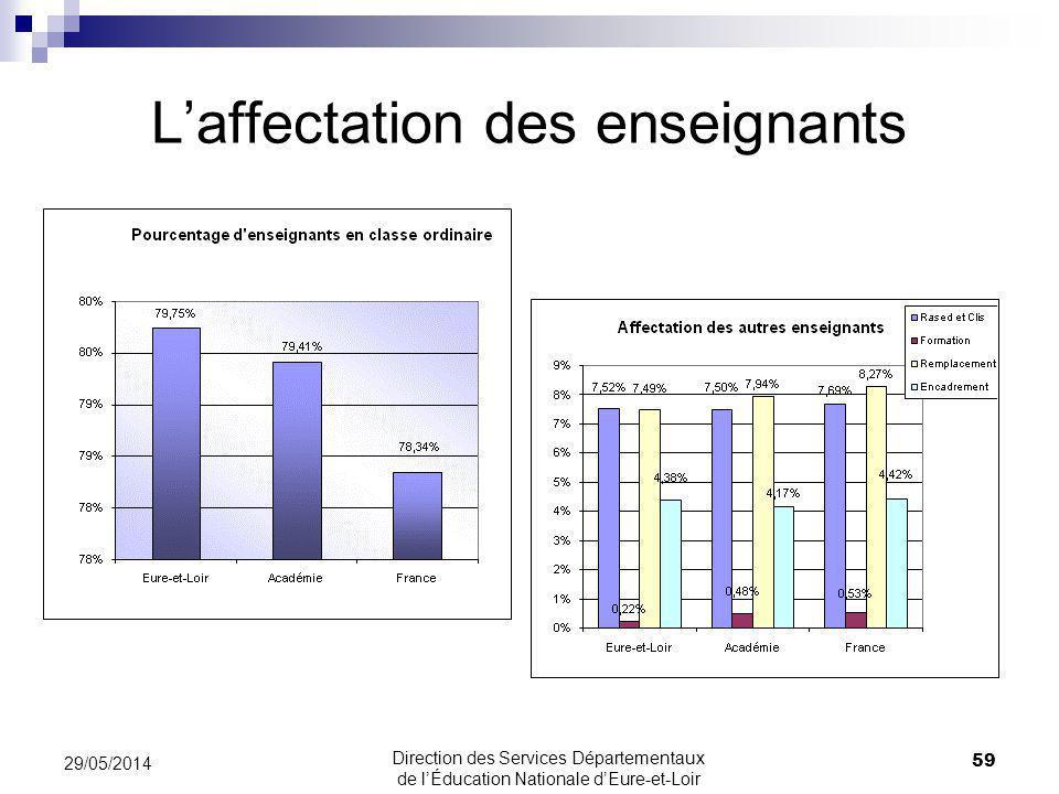 Laffectation des enseignants 59 29/05/2014 Direction des Services Départementaux de lÉducation Nationale dEure-et-Loir