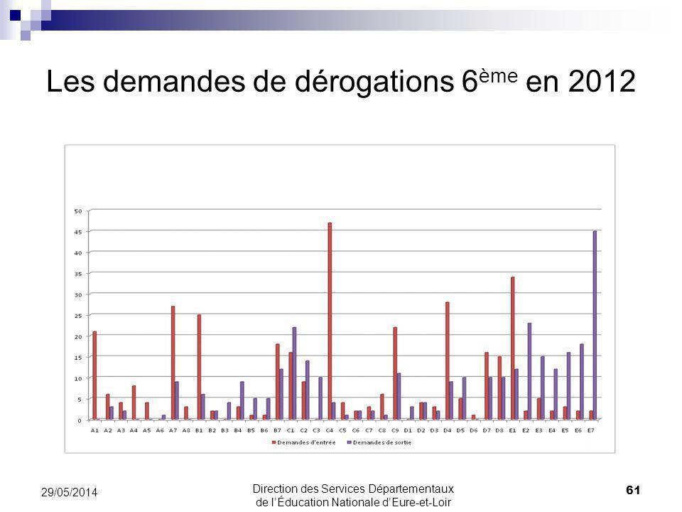 Les demandes de dérogations 6 ème en 2012 29/05/2014 61 Direction des Services Départementaux de lÉducation Nationale dEure-et-Loir