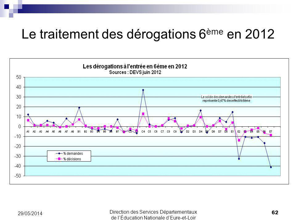 Le traitement des dérogations 6 ème en 2012 29/05/2014 62 Direction des Services Départementaux de lÉducation Nationale dEure-et-Loir