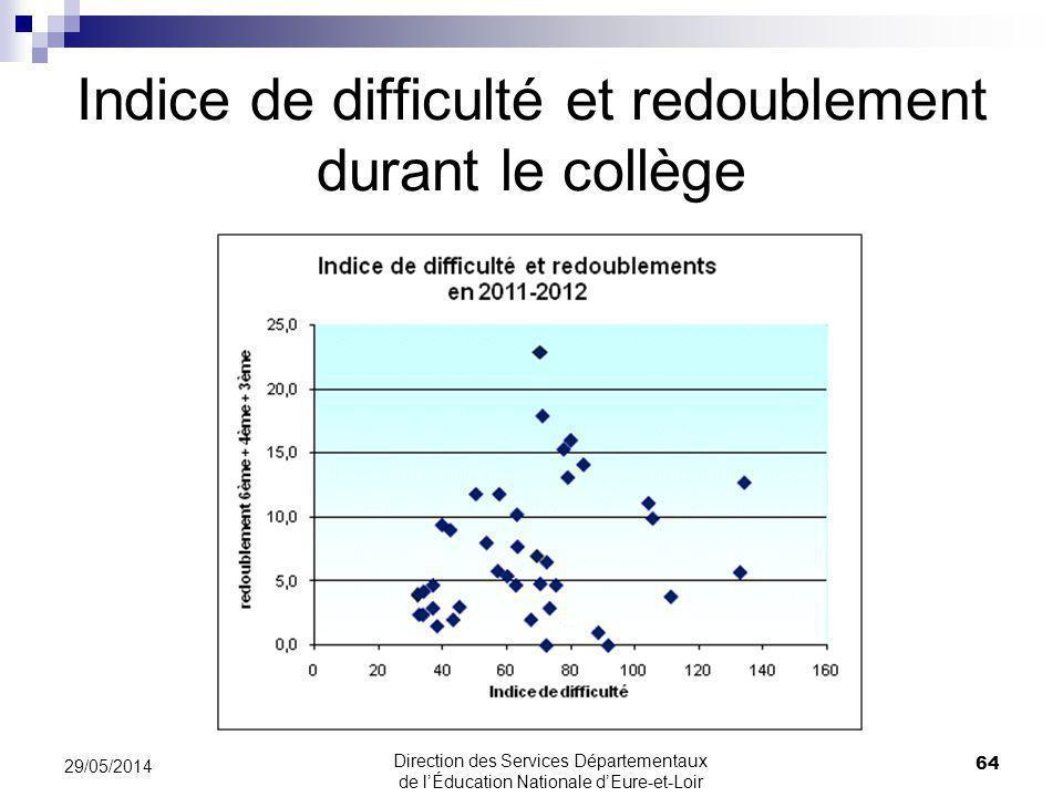 Indice de difficulté et redoublement durant le collège 64 29/05/2014 Direction des Services Départementaux de lÉducation Nationale dEure-et-Loir