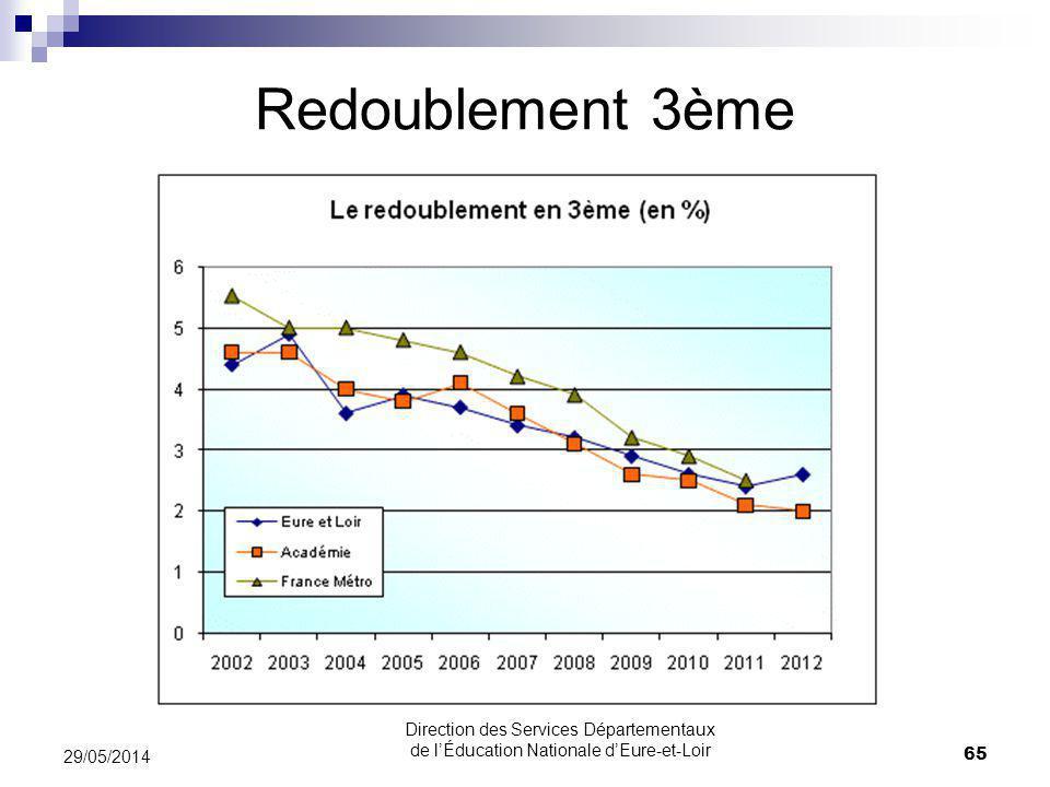 Redoublement 3ème 29/05/2014 65 Direction des Services Départementaux de lÉducation Nationale dEure-et-Loir