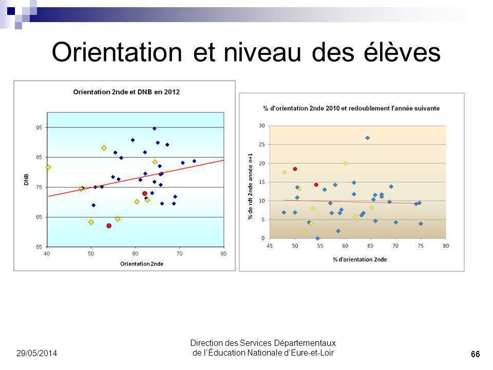 Orientation et niveau des élèves 29/05/2014 66 Direction des Services Départementaux de lÉducation Nationale dEure-et-Loir