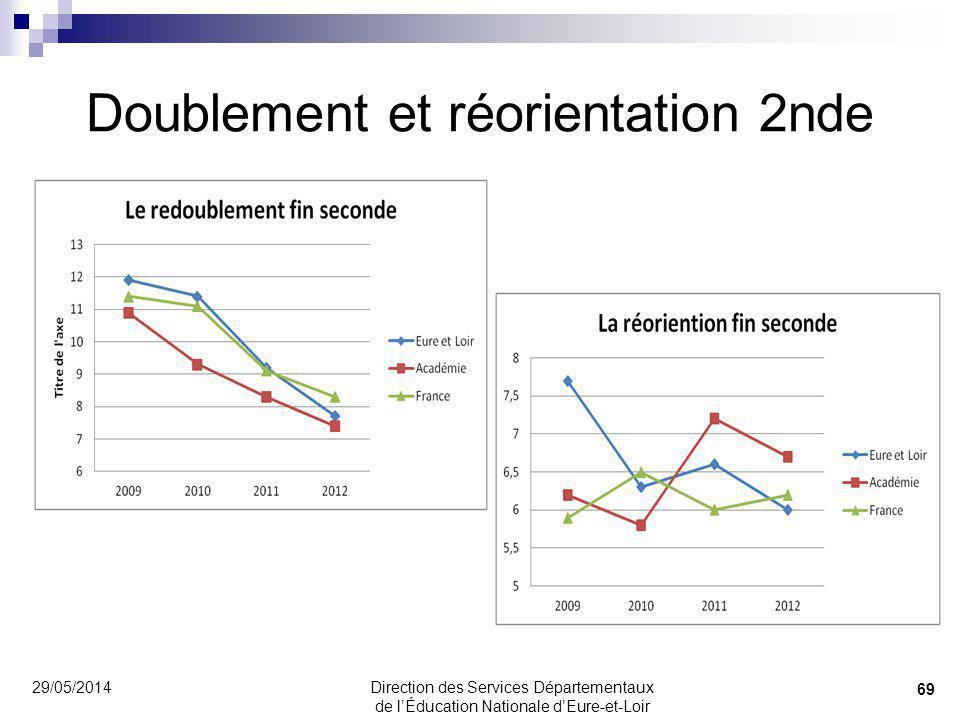 Doublement et réorientation 2nde 29/05/2014 69 Direction des Services Départementaux de lÉducation Nationale dEure-et-Loir