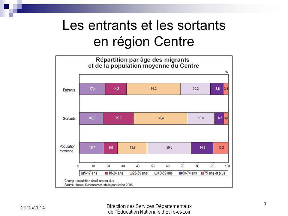 Ruralité et mode de vie 29/05/2014 8 Direction des Services Départementaux de lÉducation Nationale dEure-et-Loir
