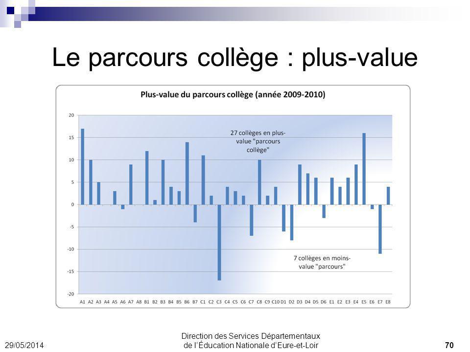 Le parcours collège : plus-value 29/05/2014 70 Direction des Services Départementaux de lÉducation Nationale dEure-et-Loir
