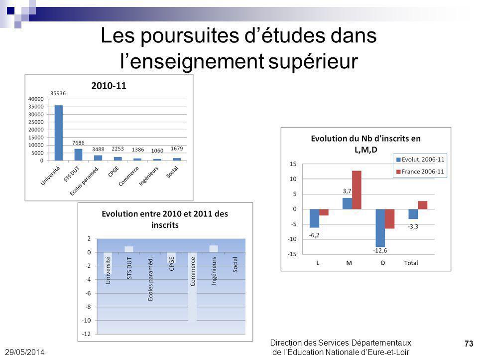 Les poursuites détudes dans lenseignement supérieur 29/05/2014 73 Direction des Services Départementaux de lÉducation Nationale dEure-et-Loir