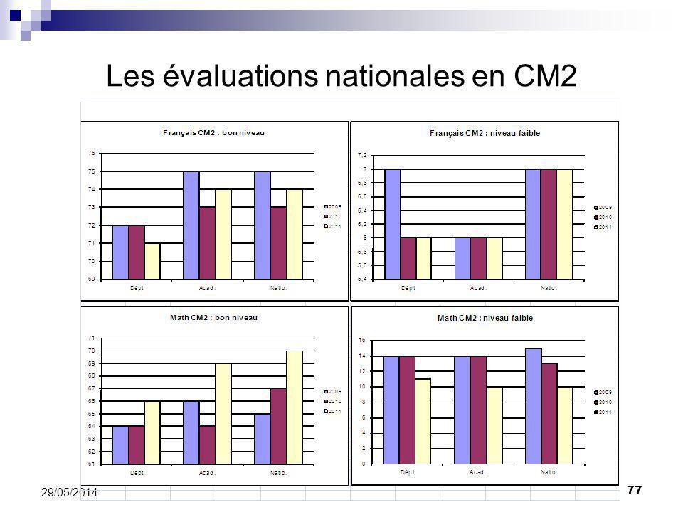 Les évaluations nationales en CM2 77 29/05/2014