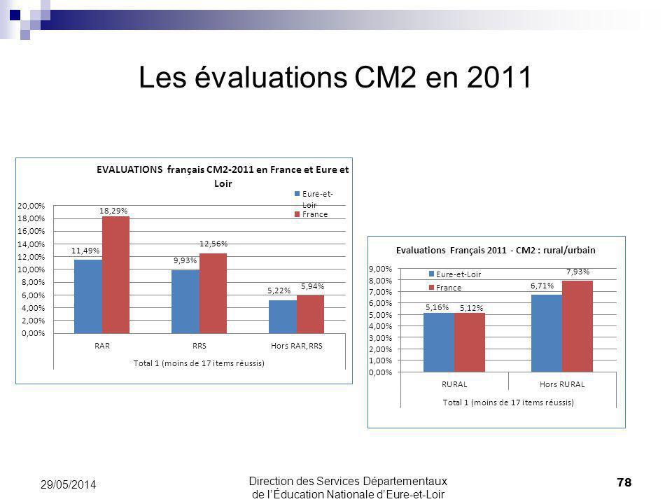 Les évaluations CM2 en 2011 78 29/05/2014 Direction des Services Départementaux de lÉducation Nationale dEure-et-Loir