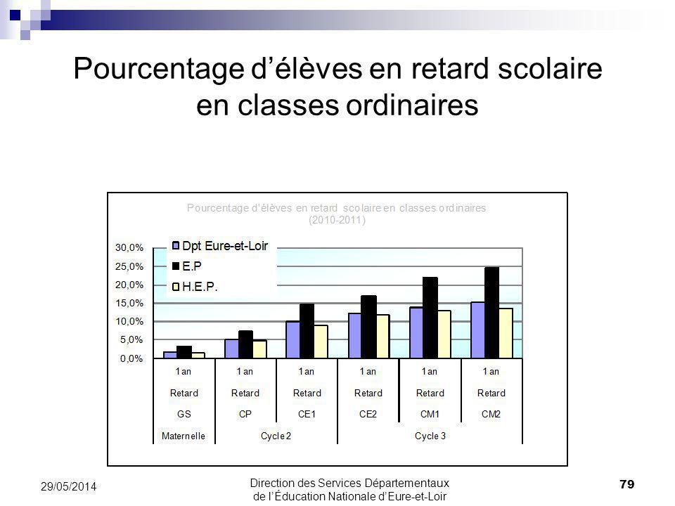 Pourcentage délèves en retard scolaire en classes ordinaires 79 29/05/2014 Direction des Services Départementaux de lÉducation Nationale dEure-et-Loir