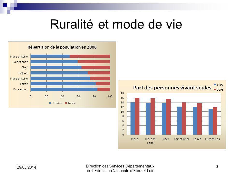 Les effectifs en SEGPA / EREA 49 29/05/2014 Direction des Services Départementaux de lÉducation Nationale dEure-et-Loir