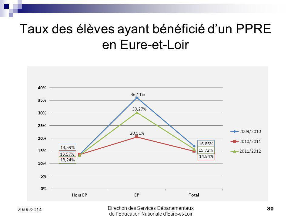 Taux des élèves ayant bénéficié dun PPRE en Eure-et-Loir 80 29/05/2014 Direction des Services Départementaux de lÉducation Nationale dEure-et-Loir