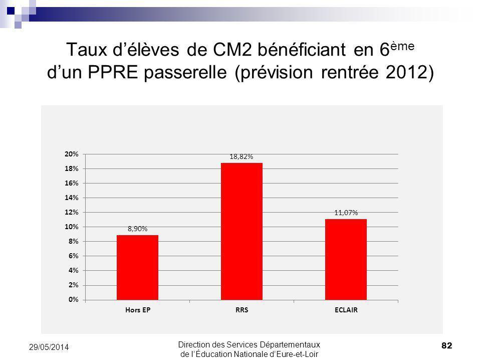Taux délèves de CM2 bénéficiant en 6 ème dun PPRE passerelle (prévision rentrée 2012) 82 29/05/2014 Direction des Services Départementaux de lÉducation Nationale dEure-et-Loir