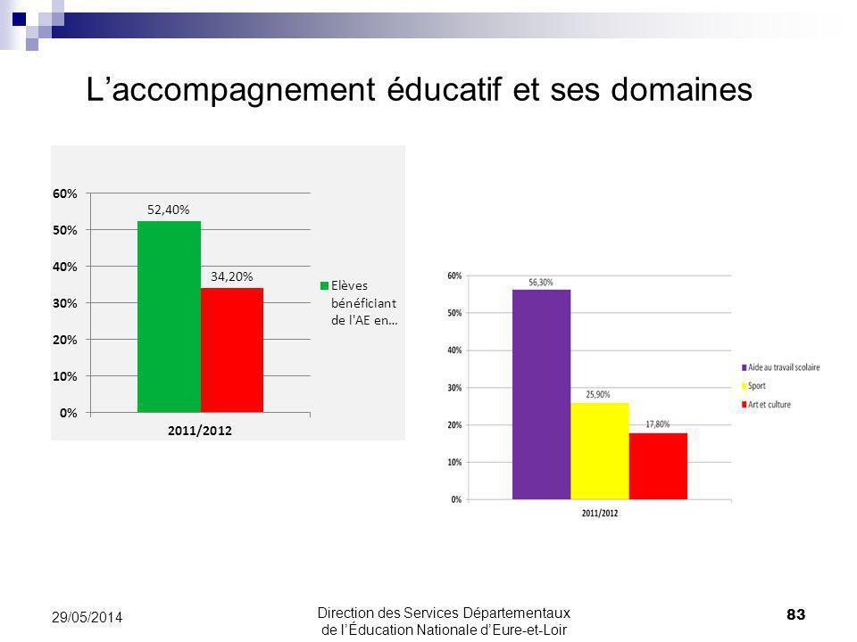 Laccompagnement éducatif et ses domaines 83 29/05/2014 Direction des Services Départementaux de lÉducation Nationale dEure-et-Loir