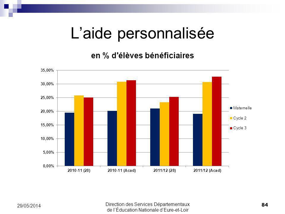 Laide personnalisée 84 29/05/2014 Direction des Services Départementaux de lÉducation Nationale dEure-et-Loir