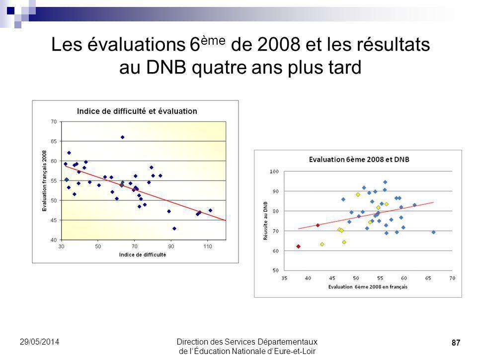 Les évaluations 6 ème de 2008 et les résultats au DNB quatre ans plus tard 29/05/2014 87 Direction des Services Départementaux de lÉducation Nationale