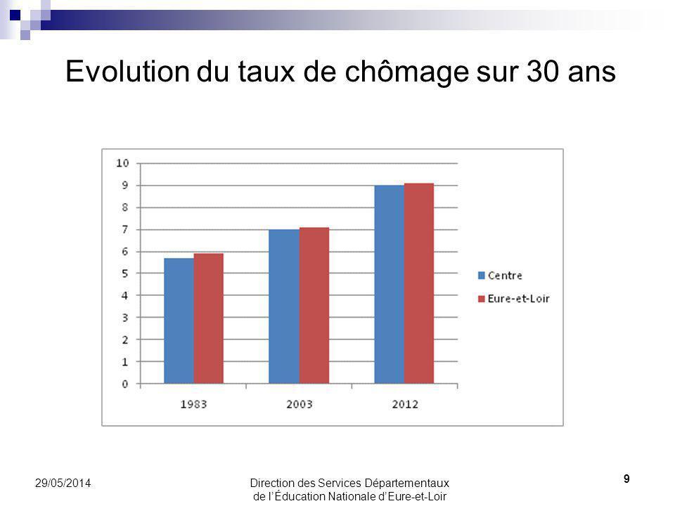 Evolution du taux de chômage sur 30 ans 29/05/2014 9 Page dans TB1I Page dans TB1I Population et richesse Page dans TB1I Le logement en Eure-et- Loir Direction des Services Départementaux de lÉducation Nationale dEure-et-Loir