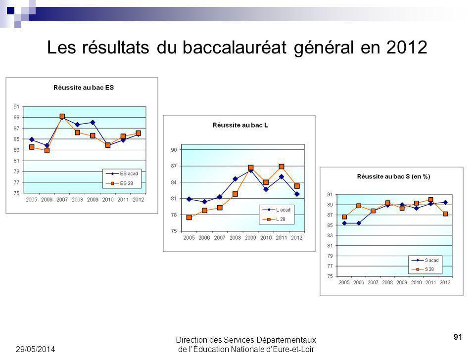 Les résultats du baccalauréat général en 2012 29/05/2014 91 Direction des Services Départementaux de lÉducation Nationale dEure-et-Loir
