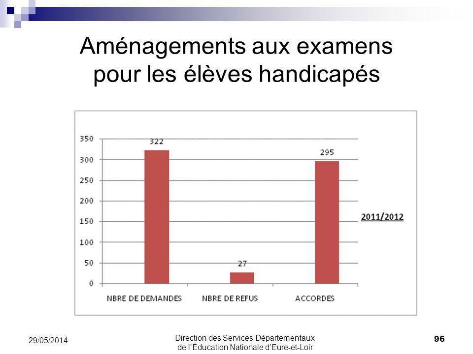 Aménagements aux examens pour les élèves handicapés 96 29/05/2014 Direction des Services Départementaux de lÉducation Nationale dEure-et-Loir