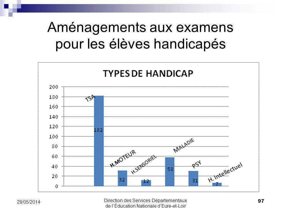 Aménagements aux examens pour les élèves handicapés 97 29/05/2014 Direction des Services Départementaux de lÉducation Nationale dEure-et-Loir