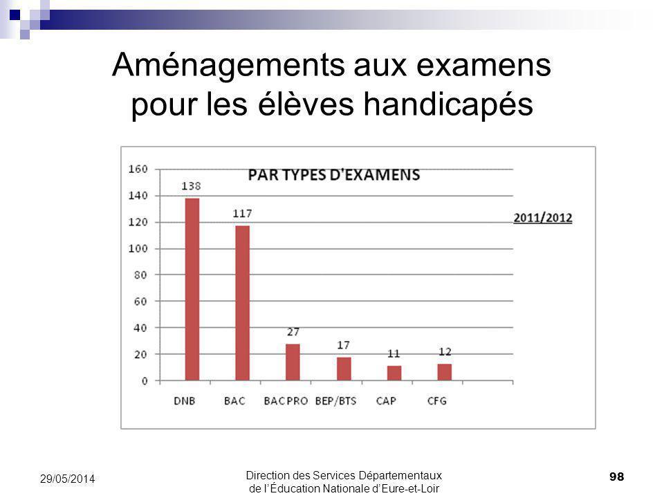 Aménagements aux examens pour les élèves handicapés 98 29/05/2014 Direction des Services Départementaux de lÉducation Nationale dEure-et-Loir