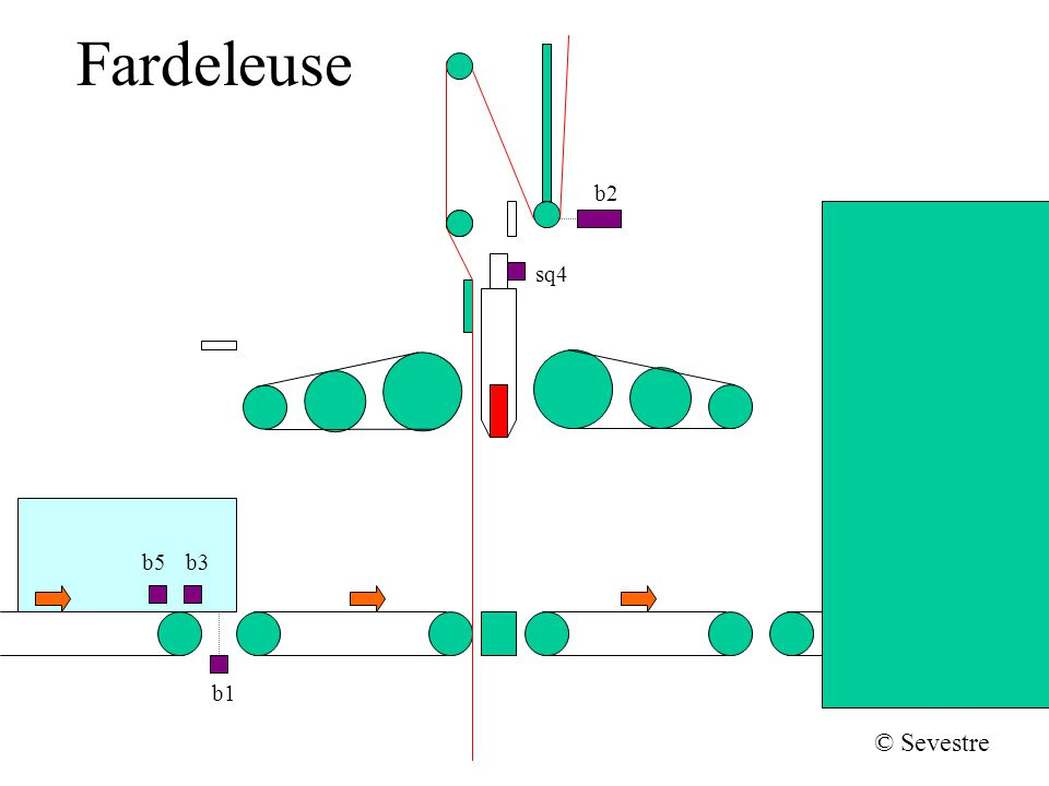 Fardeleuse Soudage, retour arrière et dévidement supérieur b2 sq4 b1 b5b3 © Sevestre