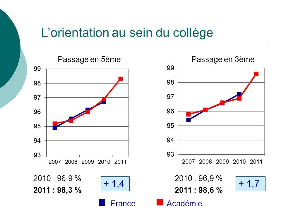 Passage en 5ème Passage en 3ème 2010 : 96,9 % 2011 : 98,3 % + 1,4 2010 : 96,9 % 2011 : 98,6 % + 1,7 France Académie Lorientation au sein du collège