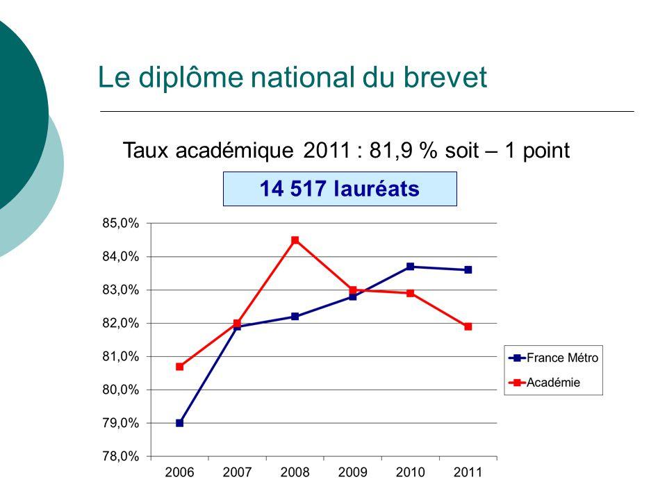 Taux académique 2011 : 81,9 % soit – 1 point 14 517 lauréats Le diplôme national du brevet