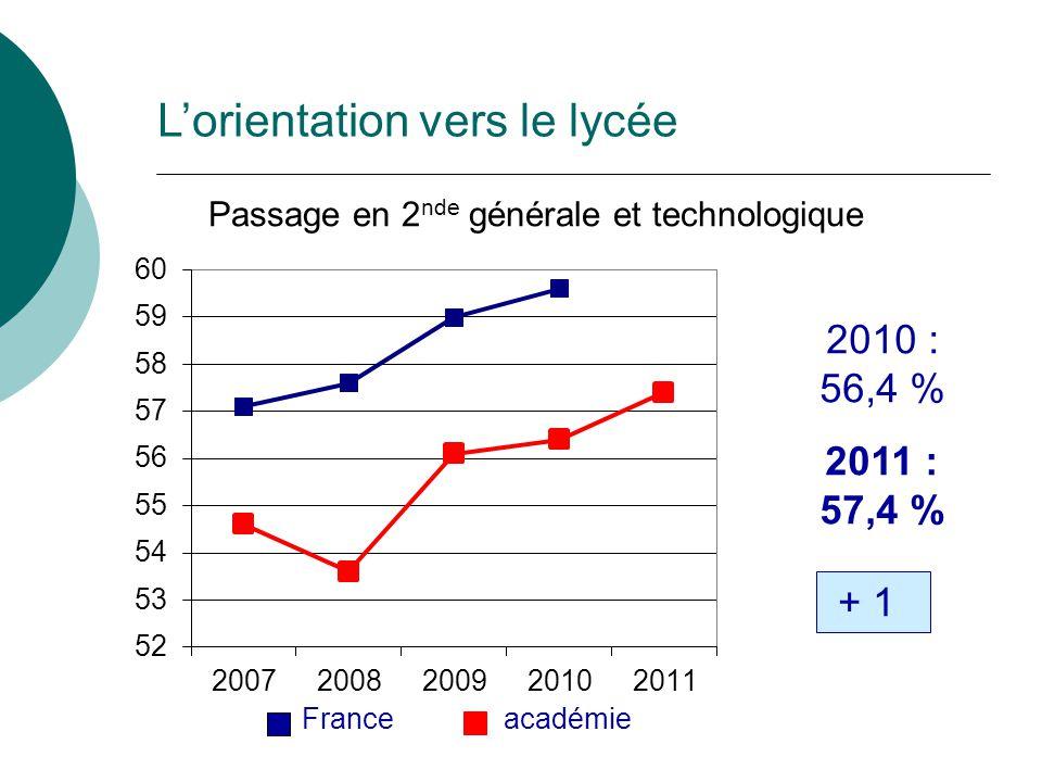 Passage en 2 nde générale et technologique 2010 : 56,4 % 2011 : 57,4 % + 1 France académie Lorientation vers le lycée
