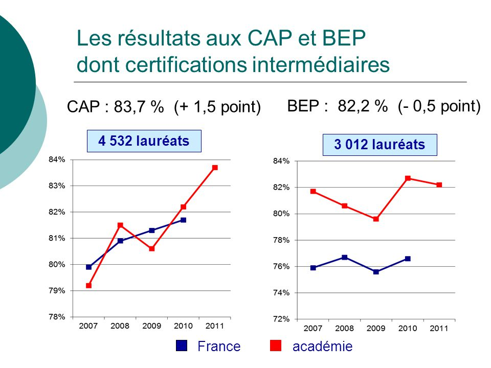 CAP : 83,7 % (+ 1,5 point) 4 532 lauréats BEP : 82,2 % (- 0,5 point) 3 012 lauréats France académie Les résultats aux CAP et BEP dont certifications i
