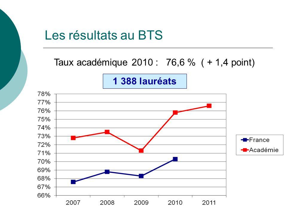 Taux académique 2010 : 76,6 % ( + 1,4 point) 1 388 lauréats Les résultats au BTS