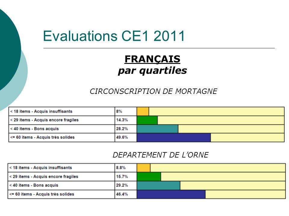 Evaluations CE1 2011 FRANÇAIS par quartiles CIRCONSCRIPTION DE MORTAGNE DEPARTEMENT DE LORNE