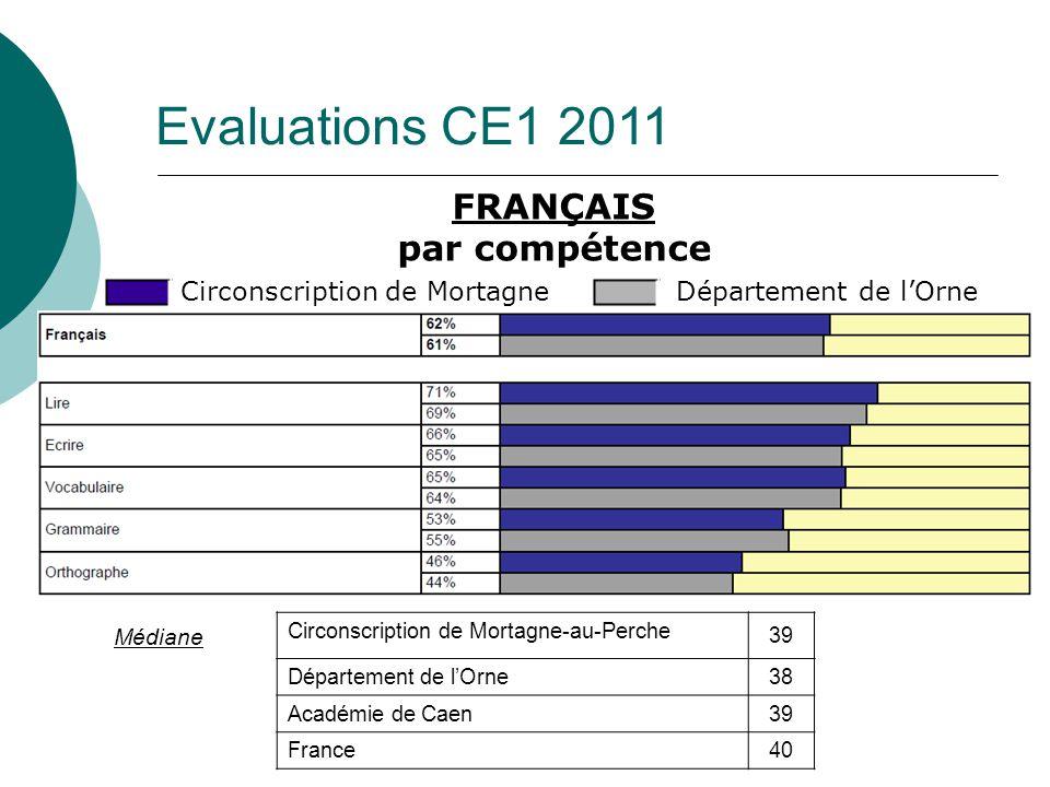 Evaluations CE1 2011 FRANÇAIS par compétence Circonscription de MortagneDépartement de lOrne Médiane Circonscription de Mortagne-au-Perche 39 Départem