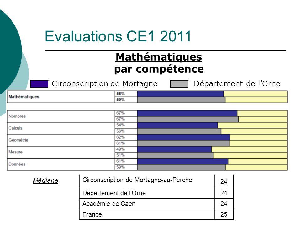 Evaluations CE1 2011 Mathématiques par compétence Médiane Circonscription de Mortagne-au-Perche 24 Département de lOrne24 Académie de Caen24 France25