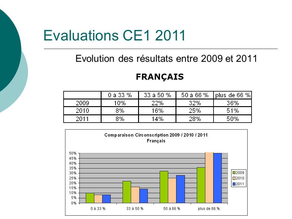 Evolution des résultats entre 2009 et 2011 FRANÇAIS Evaluations CE1 2011
