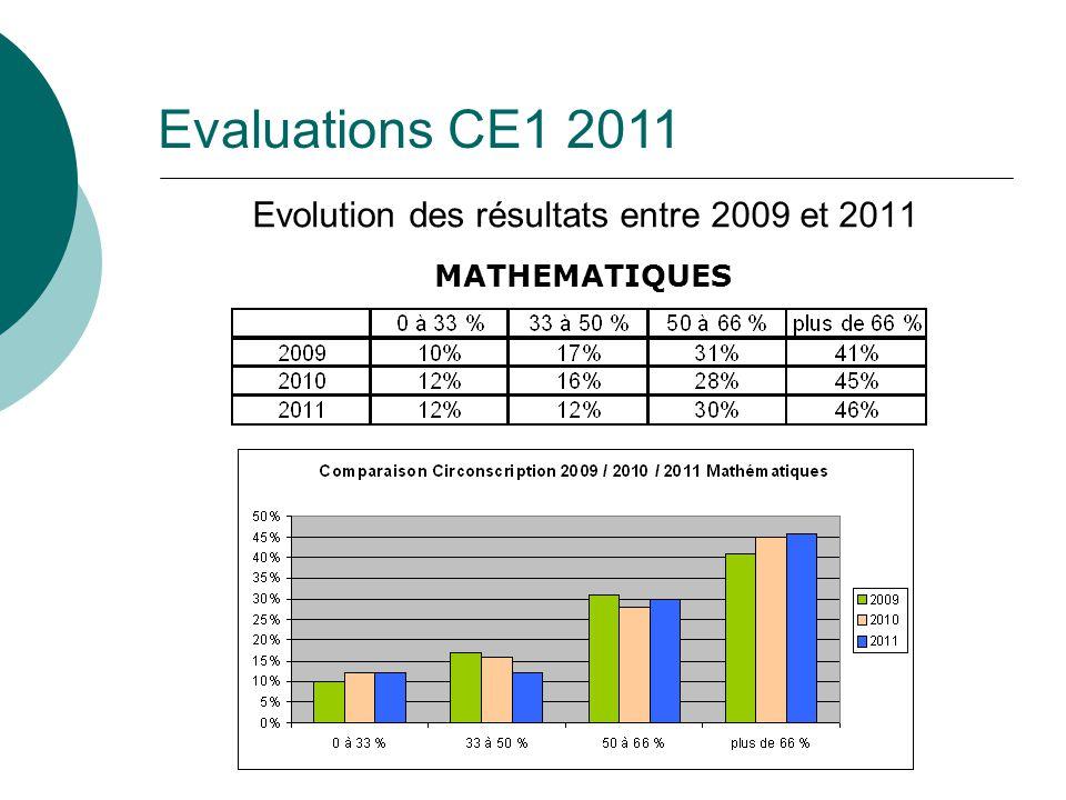 Evolution des résultats entre 2009 et 2011 MATHEMATIQUES Evaluations CE1 2011