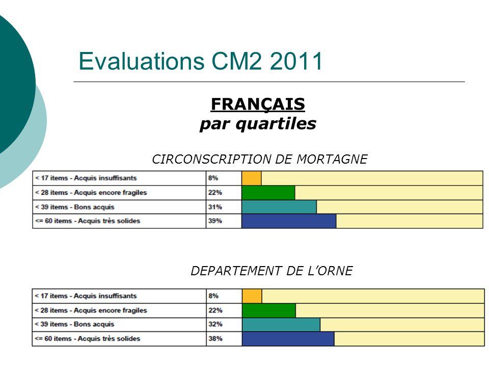 Evaluations CM2 2011 FRANÇAIS par quartiles CIRCONSCRIPTION DE MORTAGNE DEPARTEMENT DE LORNE