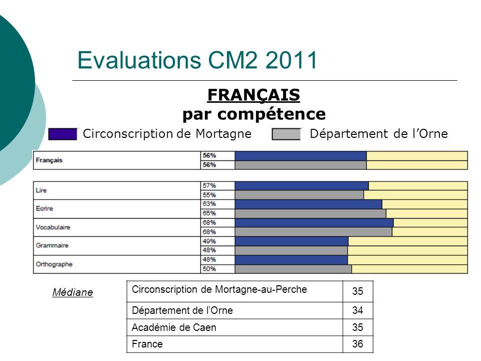 Evaluations CM2 2011 FRANÇAIS par compétence Médiane Circonscription de Mortagne-au-Perche 35 Département de lOrne34 Académie de Caen35 France36 Circo