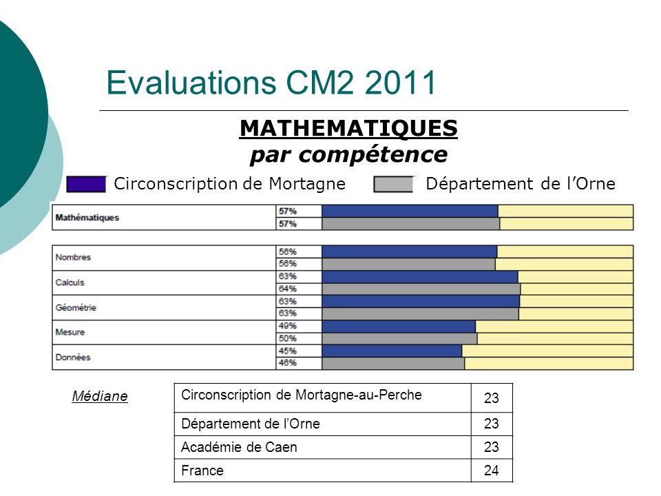 Evaluations CM2 2011 MATHEMATIQUES par compétence Médiane Circonscription de Mortagne-au-Perche 23 Département de lOrne23 Académie de Caen23 France24