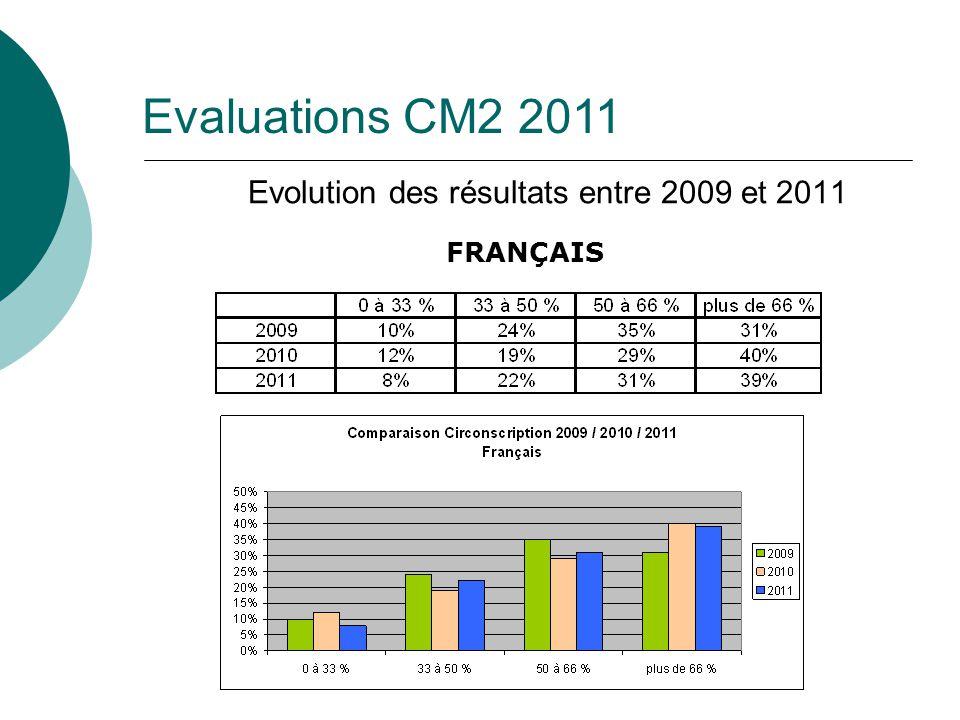 Evolution des résultats entre 2009 et 2011 FRANÇAIS Evaluations CM2 2011