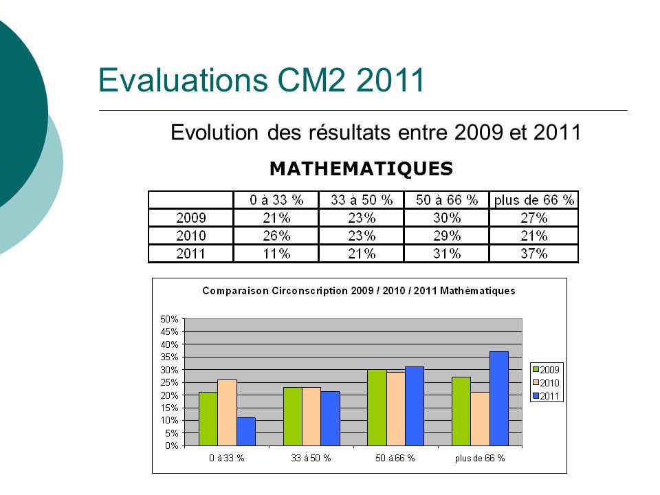 MATHEMATIQUES Evolution des résultats entre 2009 et 2011 Evaluations CM2 2011