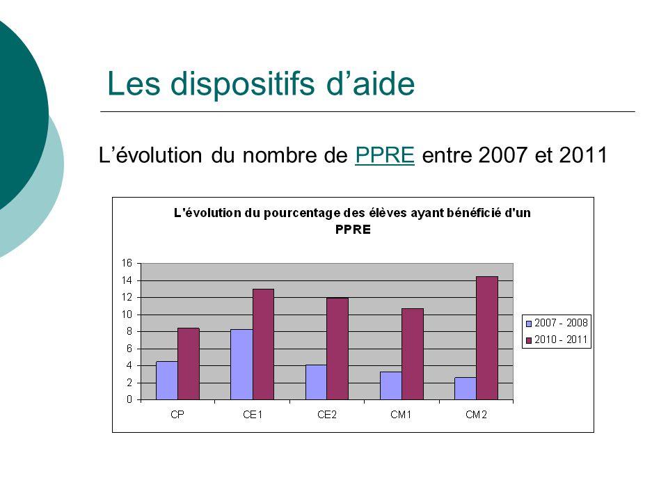 Lévolution du nombre de PPRE entre 2007 et 2011PPRE Les dispositifs daide
