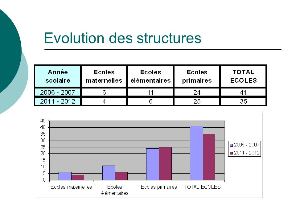 Général 87,5 % soit + 0,7 point Technologique 85,5 % soit – 0,9 point Professionnel 88,1 % soit + 0,3 point 5 957 lauréats2 541 lauréats2 662 lauréats France académie Les résultats au baccalauréat