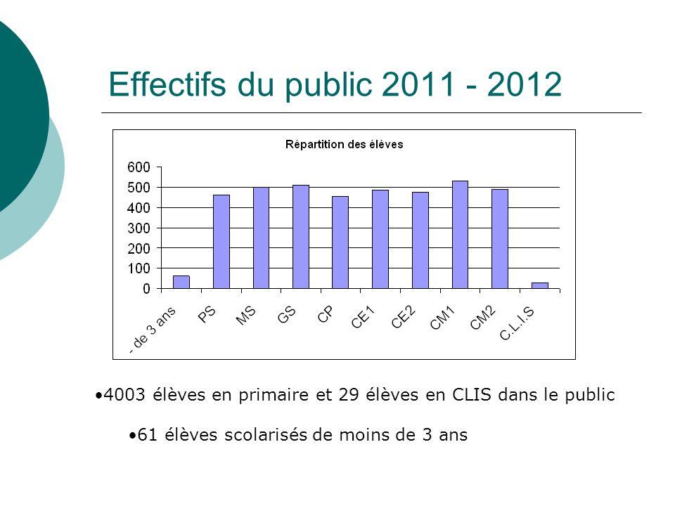 Effectifs du public 2011 - 2012 4003 élèves en primaire et 29 élèves en CLIS dans le public 61 élèves scolarisés de moins de 3 ans