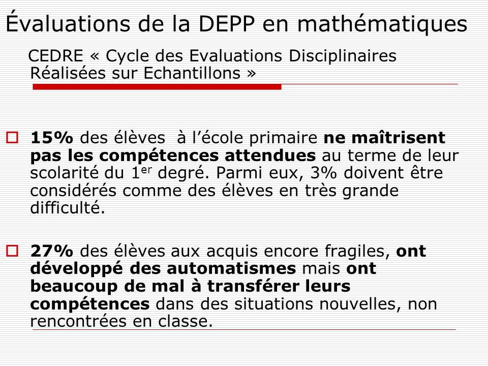 Évaluations de la DEPP en mathématiques CEDRE « Cycle des Evaluations Disciplinaires Réalisées sur Echantillons » 15% des élèves à lécole primaire ne maîtrisent pas les compétences attendues au terme de leur scolarité du 1 er degré.