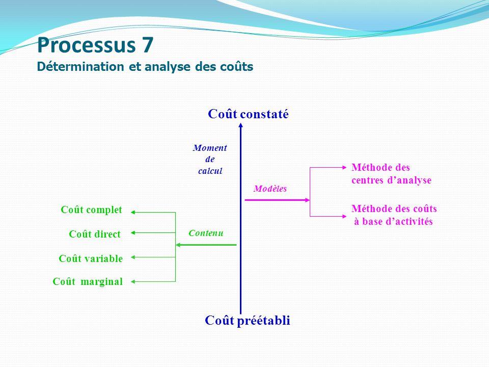 Processus 7 Détermination et analyse des coûts Coût constaté Contenu Coût complet Coût direct Coût variable Coût marginal Coût préétabli Moment de calcul Modèles Méthode des centres danalyse Méthode des coûts à base dactivités