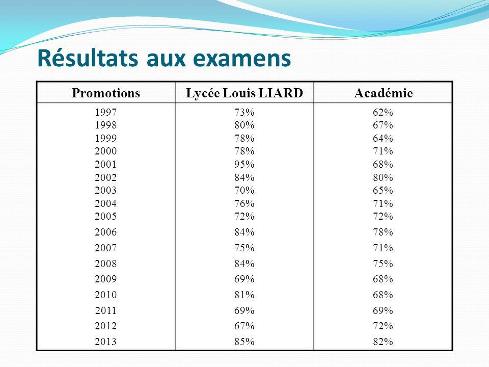 Résultats aux examens PromotionsLycée Louis LIARDAcadémie 1997 1998 1999 2000 2001 2002 2003 2004 2005 2006 2007 2008 2009 2010 2011 2012 2013 73% 80% 78% 78% 95% 84% 70% 76% 72% 84% 75% 84% 69% 81% 69% 67% 85% 62% 67% 64% 71% 68% 80% 65% 71% 72% 78% 71% 75% 68% 69% 72% 82%